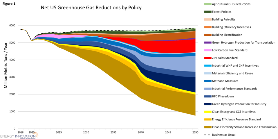 Net U.S. Greenhouse Gas Reductions By Policy