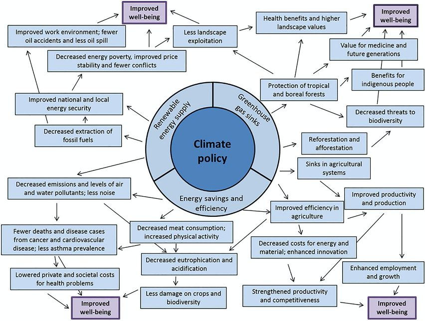 Figure 3 Co-benefit categories in climate policy. The three main components of climate policy in the circle may result in chains of potential positive effects, which – as examples – eventually may improve well-being. Source: Alfredsson and Karlsson 2016.