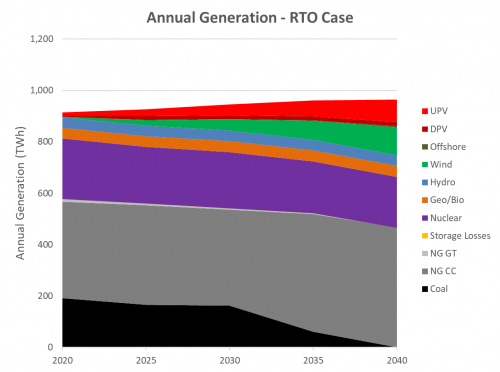 Southeast US Annual Generation In An RTO Case