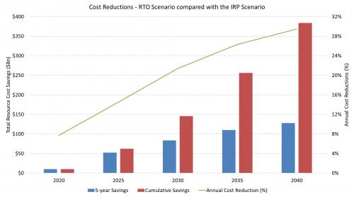 Southeast RTO cost reductions RTO scenario compared with an IRP scenario 2020-2040