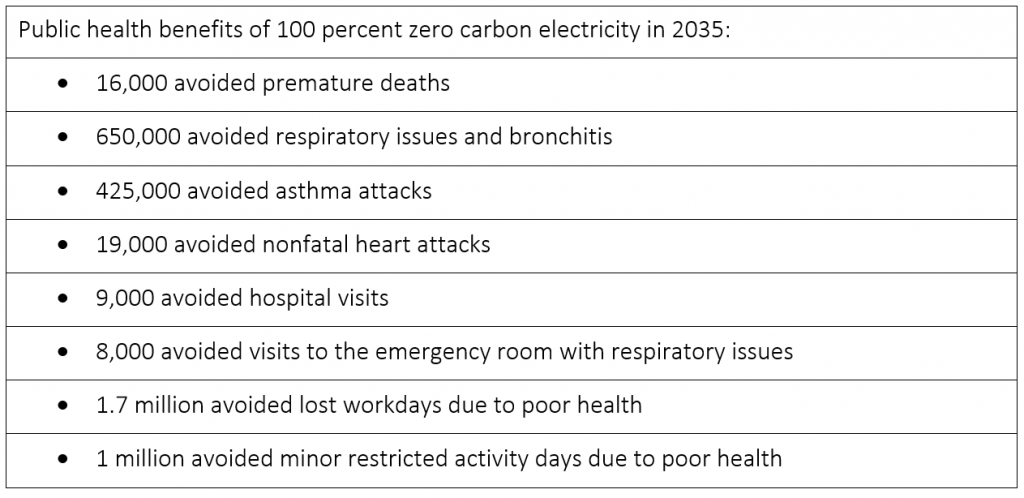 Public health benefits of 100% zero carbon electricity by 2035