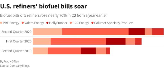 Figure 1. U.S. refiners' biofuel bills soar. Source: Nair, Reuters.
