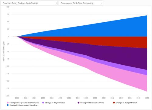 Permalink to Demo Of U.S. Energy Policy Simulator Economic And Health Modeling Capabilities