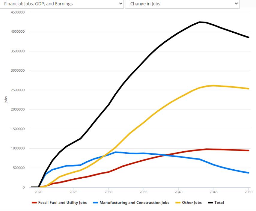 Change In Jobs Net-Zero Scenario