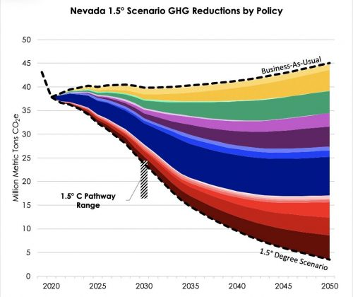 Permalink to Modeling Deep Decarbonization In The Nevada Energy Policy Simulator
