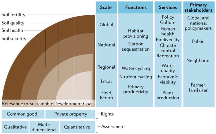 Evolving framings of soils as a natural resource, from the most historical framing of fertility to the most recent framing of security